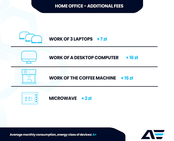 Home office device electricity consumption